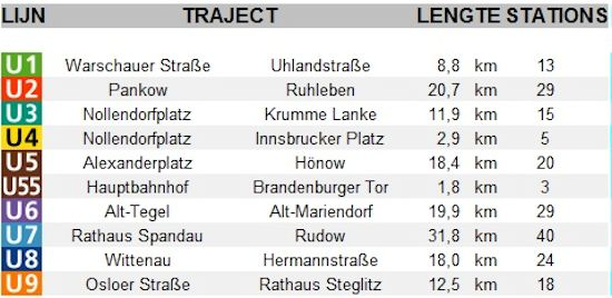 U-Bahn-lijnen